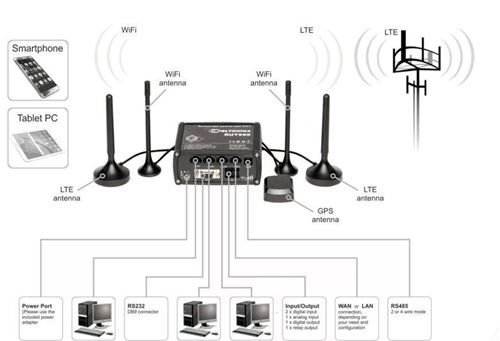 Picture of Teltonika 4G router RUT955